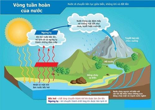 Vòng chu chuyển của nước - Thiên nhiên và nông nghiệp