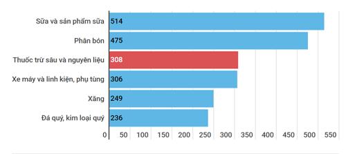 Thuốc trừ sâu nằm trong những mặt hàng nhập khẩu cao nhất
