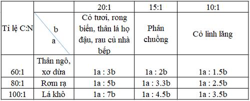 Tỉ lệ C:N trong ủ phân chuồng hoa mục