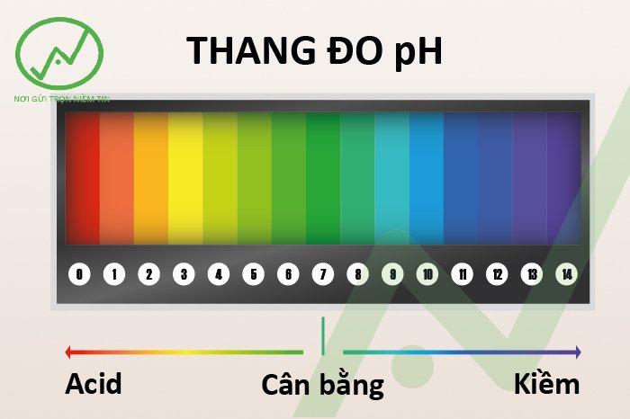 thang đo mức độ pH đất